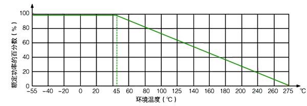 大功率电阻功耗曲线图