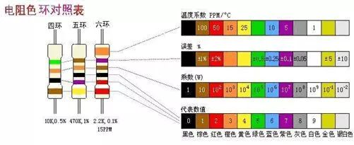 色环电阻计算方法